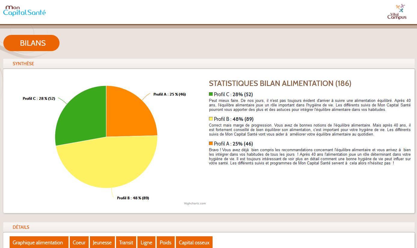 graphique avec pourcentage des profils alimentation et textes correspondants sur les profils (extrait)